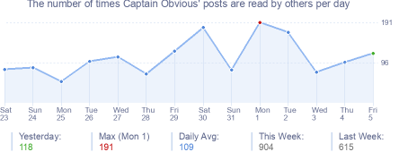 How many times Captain Obvious's posts are read daily