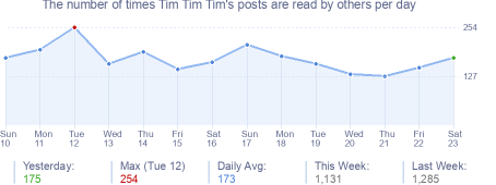 How many times Tim Tim Tim's posts are read daily