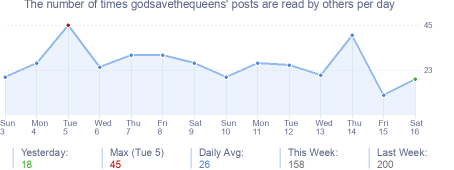 How many times godsavethequeens's posts are read daily