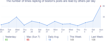 How many times rapking of boston's posts are read daily
