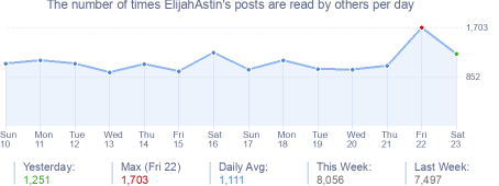 How many times ElijahAstin's posts are read daily