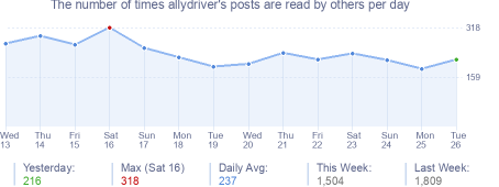 How many times allydriver's posts are read daily