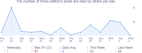 How many times sat832's posts are read daily