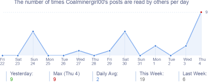 How many times Coalminergirl00's posts are read daily