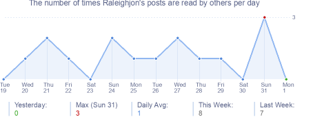 How many times Raleighjon's posts are read daily