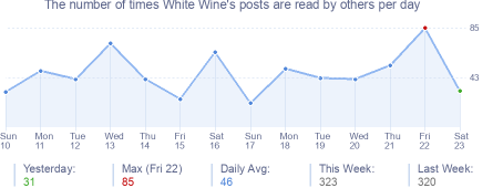 How many times White Wine's posts are read daily