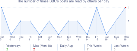 How many times BBC's posts are read daily