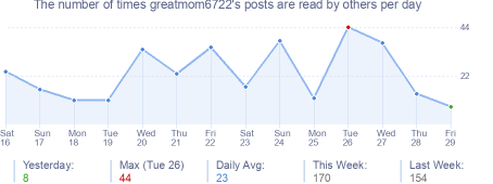 How many times greatmom6722's posts are read daily