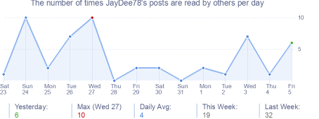 How many times JayDee78's posts are read daily