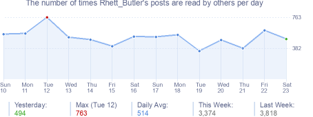 How many times Rhett_Butler's posts are read daily