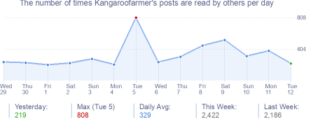 How many times Kangaroofarmer's posts are read daily
