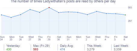 How many times Ladywithafan's posts are read daily