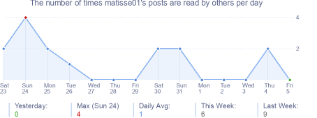 How many times matisse01's posts are read daily