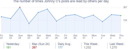 How many times Johnny C's posts are read daily