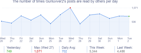 How many times Gunluvver2's posts are read daily