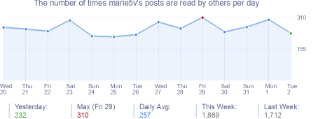 How many times marie5v's posts are read daily