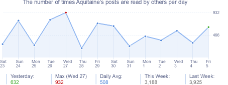 How many times Aquitaine's posts are read daily