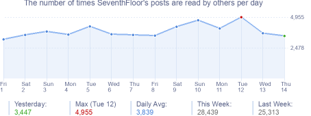 How many times SeventhFloor's posts are read daily