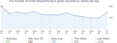 How many times fwsavemoney's posts are read daily