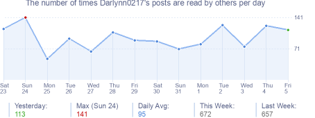How many times Darlynn0217's posts are read daily