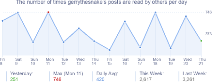 How many times gerrythesnake's posts are read daily