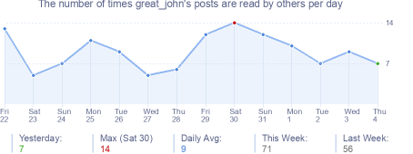 How many times great_john's posts are read daily