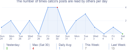 How many times catco's posts are read daily