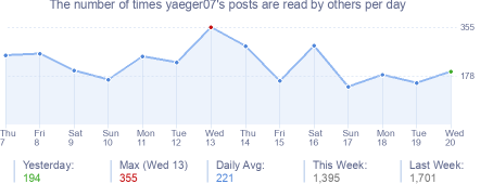 How many times yaeger07's posts are read daily