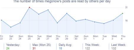 How many times megonow's posts are read daily