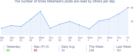 How many times Mikeheel's posts are read daily