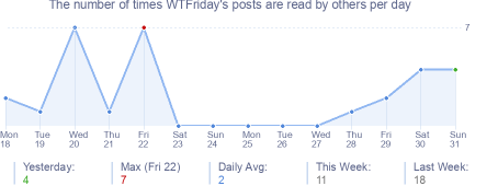 How many times WTFriday's posts are read daily