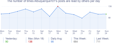 How many times Albuquerque101's posts are read daily