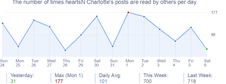 How many times heartsN Charlotte's posts are read daily