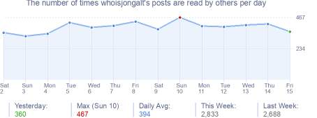 How many times whoisjongalt's posts are read daily