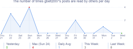 How many times gbeltz007's posts are read daily