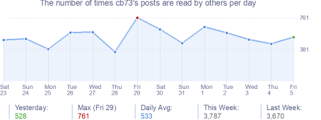 How many times cb73's posts are read daily