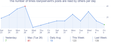 How many times lowlyservant's posts are read daily
