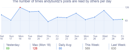 How many times andybuildz's posts are read daily