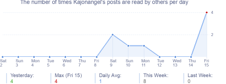 How many times Kajonangel's posts are read daily