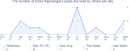 How many times Kajonangel's posts are read daily