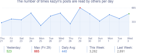 How many times kazyn's posts are read daily