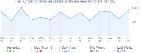How many times msgsing's posts are read daily
