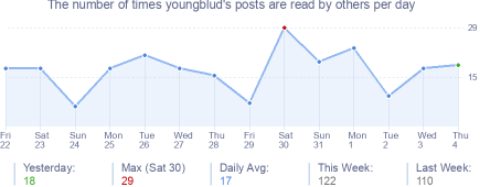 How many times youngblud's posts are read daily
