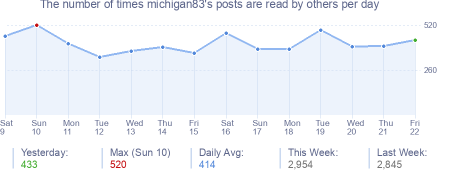 How many times michigan83's posts are read daily