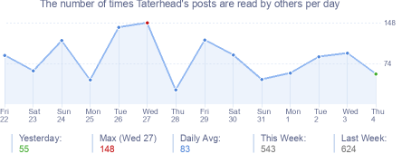 How many times Taterhead's posts are read daily