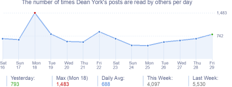 How many times Dean York's posts are read daily