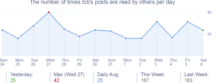 How many times tcb's posts are read daily