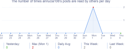 How many times annucia106's posts are read daily