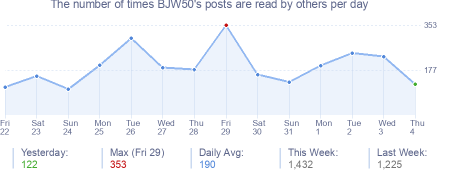 How many times BJW50's posts are read daily