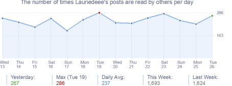 How many times Lauriedeee's posts are read daily